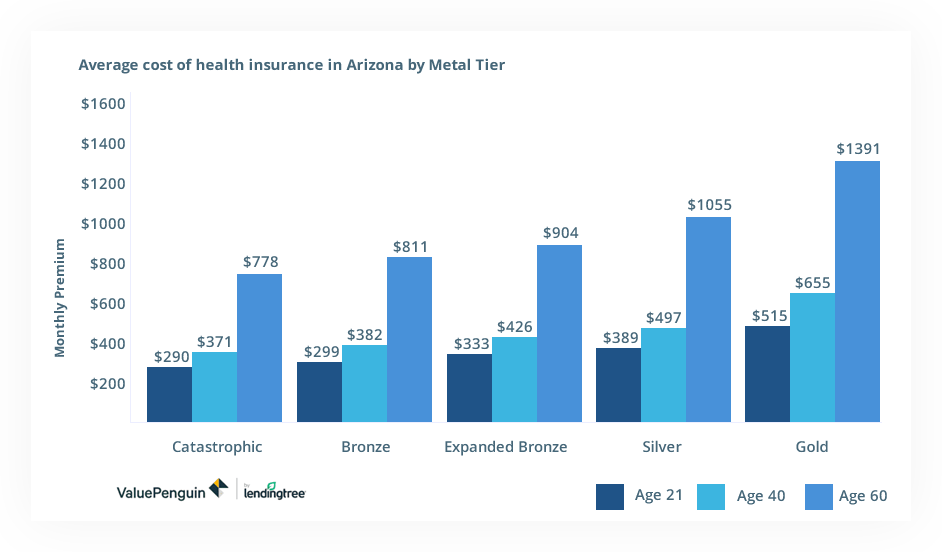 Find Affordable Health Insurance Plans in Arizona   AHiX