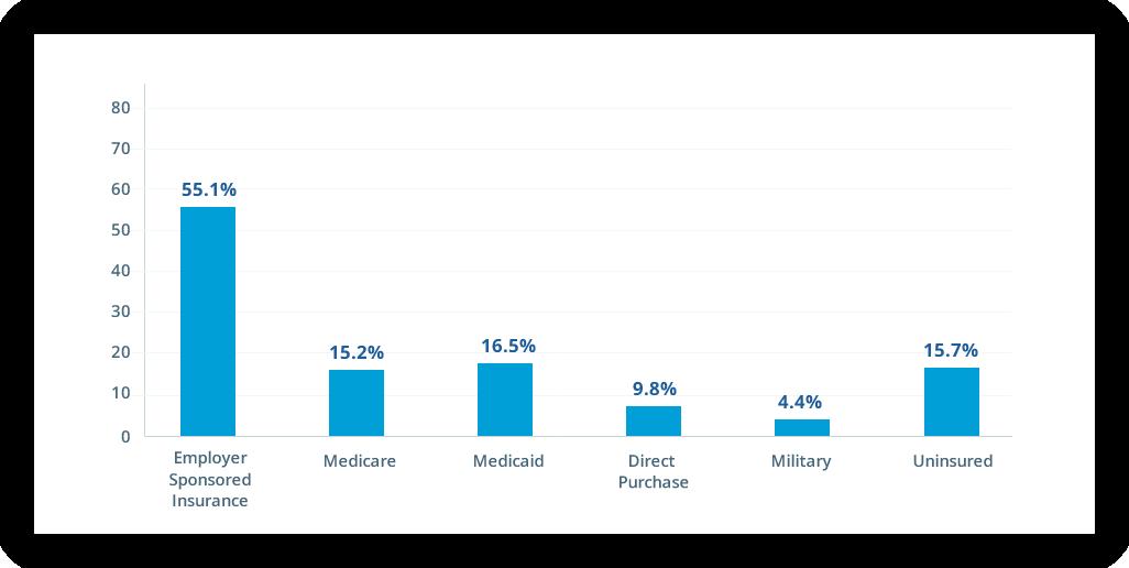Average Employee Premium Chart