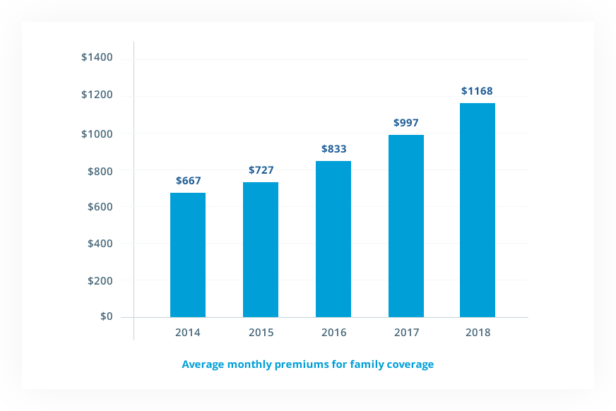 Average Family Premium Chart