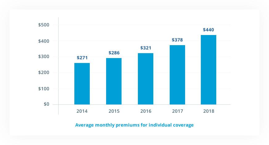 Average Individual Premium Chart