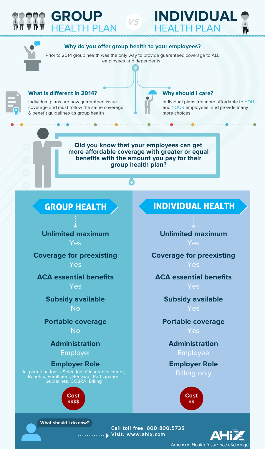 Health Insurance Info-graphics
